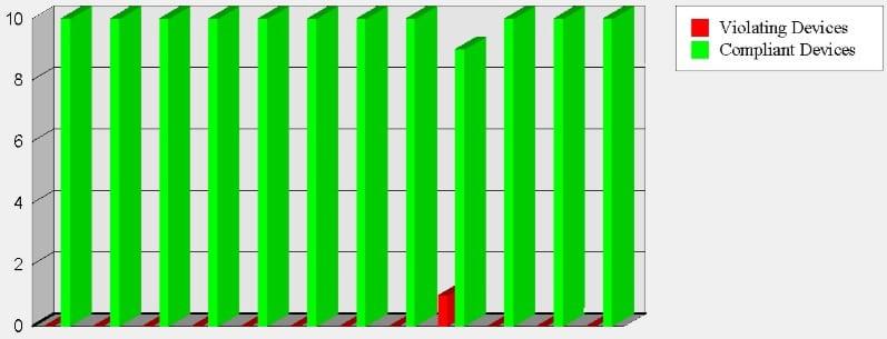 TSCM Wi-Fi Chart