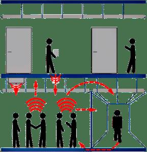 TSCM Inspection - Acoustical Leakage