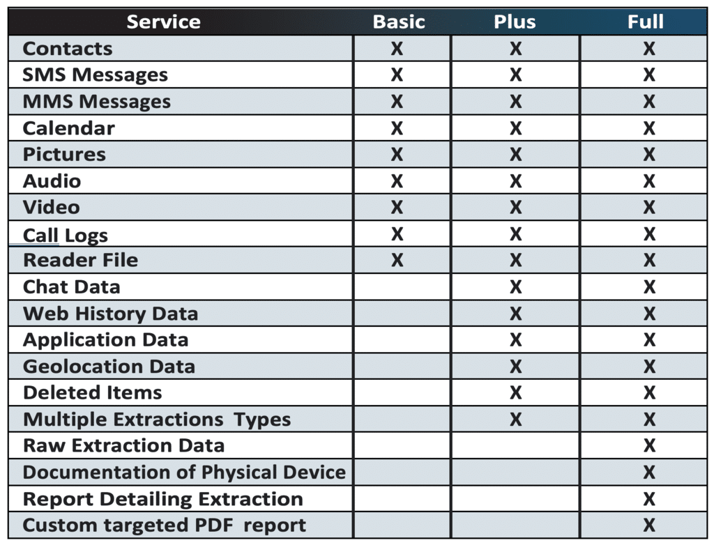 Data Extraction Options