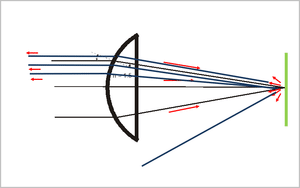 Lens Retroreflection Diagram